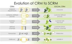 CRM_infografía